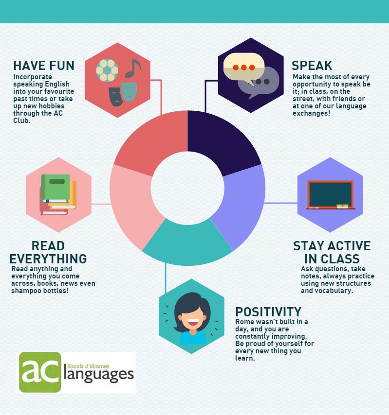 Pla viu en anglès-ac-languages-2016-17_2